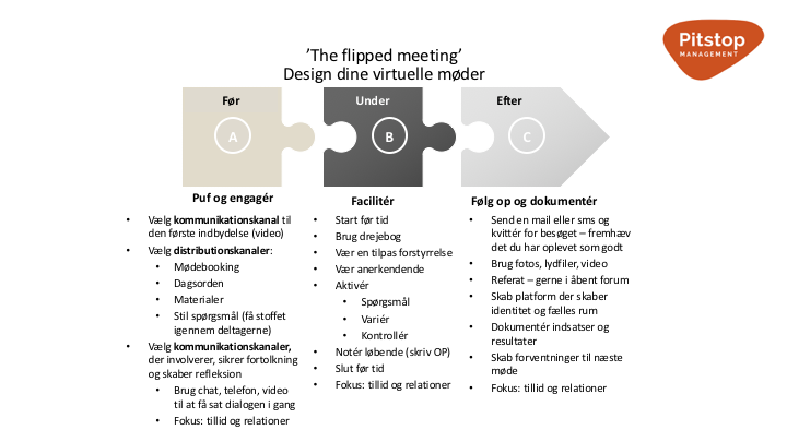 flipped-meeting-model